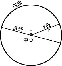 円 (数学) - Wikipedia