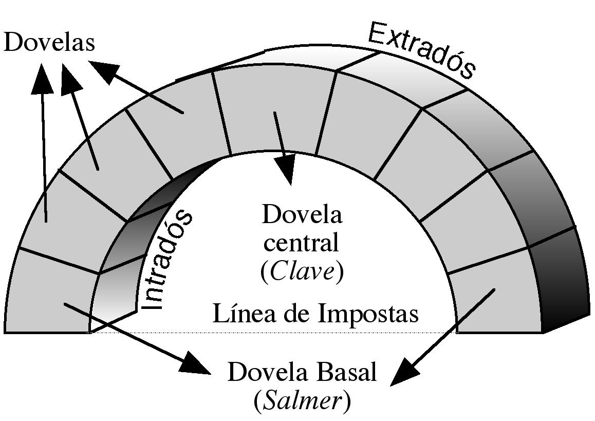 Dovela wikipedia la enciclopedia libre for Que es arquitectura wikipedia