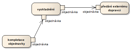 Diagram aktivit DATA zdvojeni correct1.png