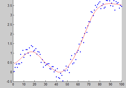 Gaussian kernel regression.png