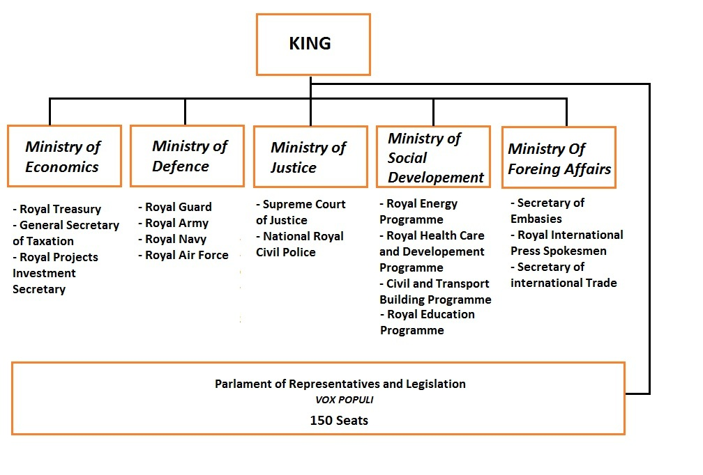 the structure of the canadian government A brief introduction into the branches of canadian government the structure of canada's government reynolds secondary school canada's governmental structure.