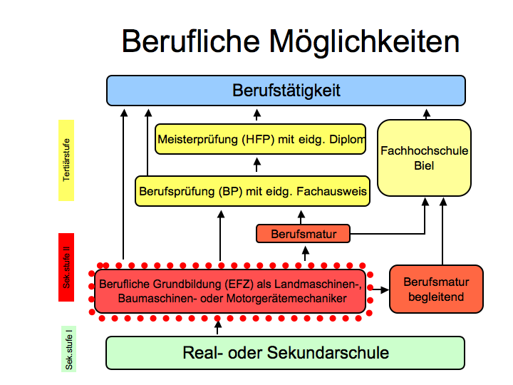 Landmaschinenmechaniker wikipedia for Innendekorateur ausbildung schweiz