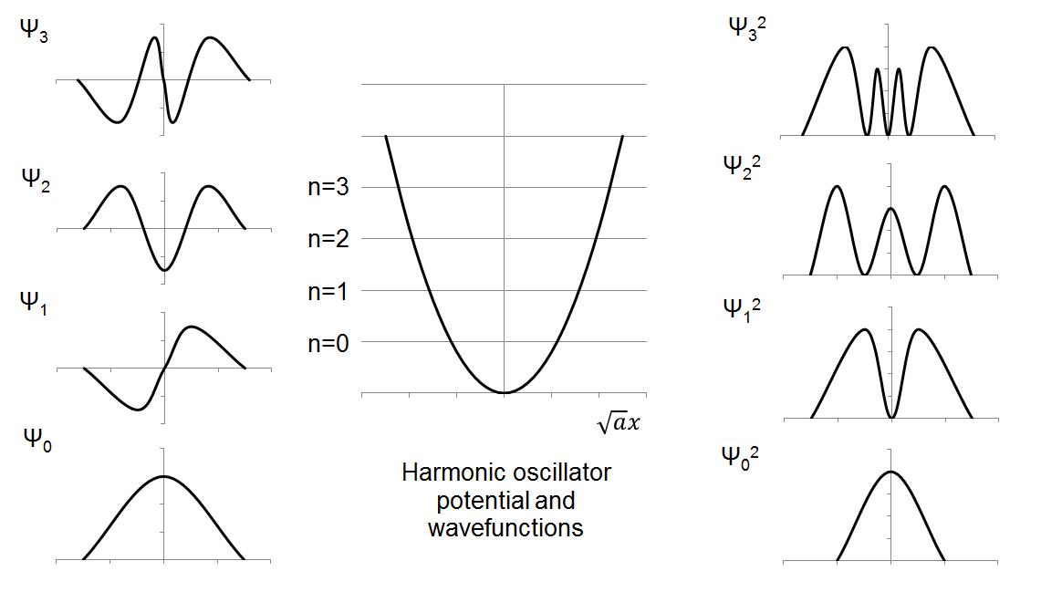 quantum mechanics  harmonic oscillator