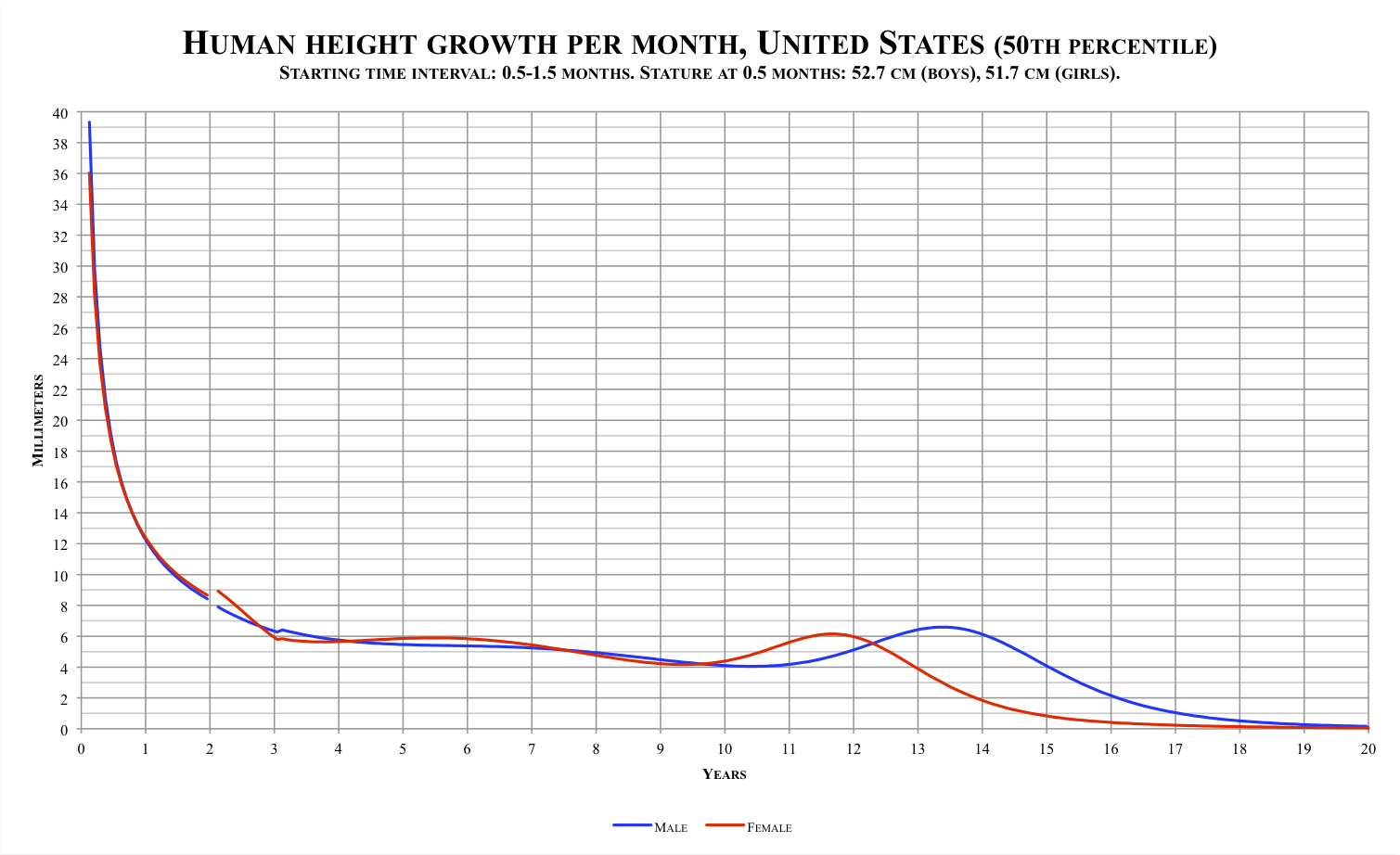 Description Human height growth per month, United States.png