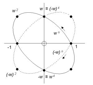 Orbites de puissance de w et de -w