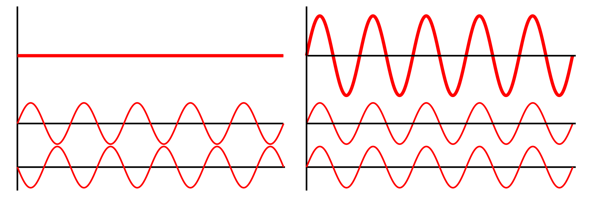 Image:Interference of two waves.png