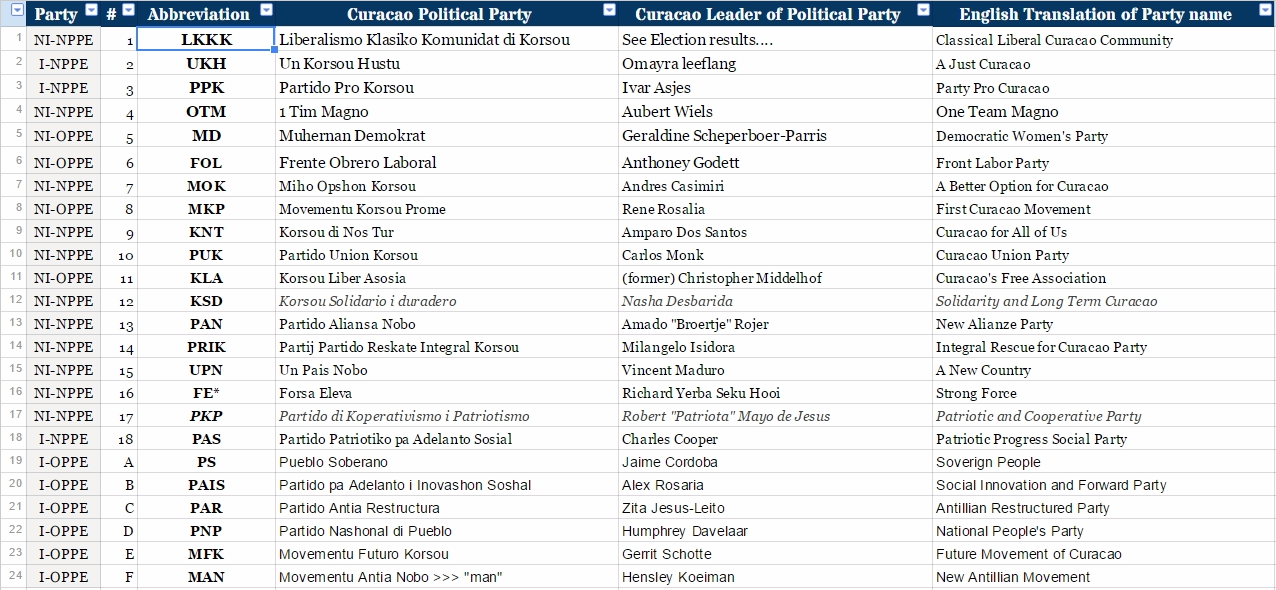 File:List of Political Parties and Entities with their