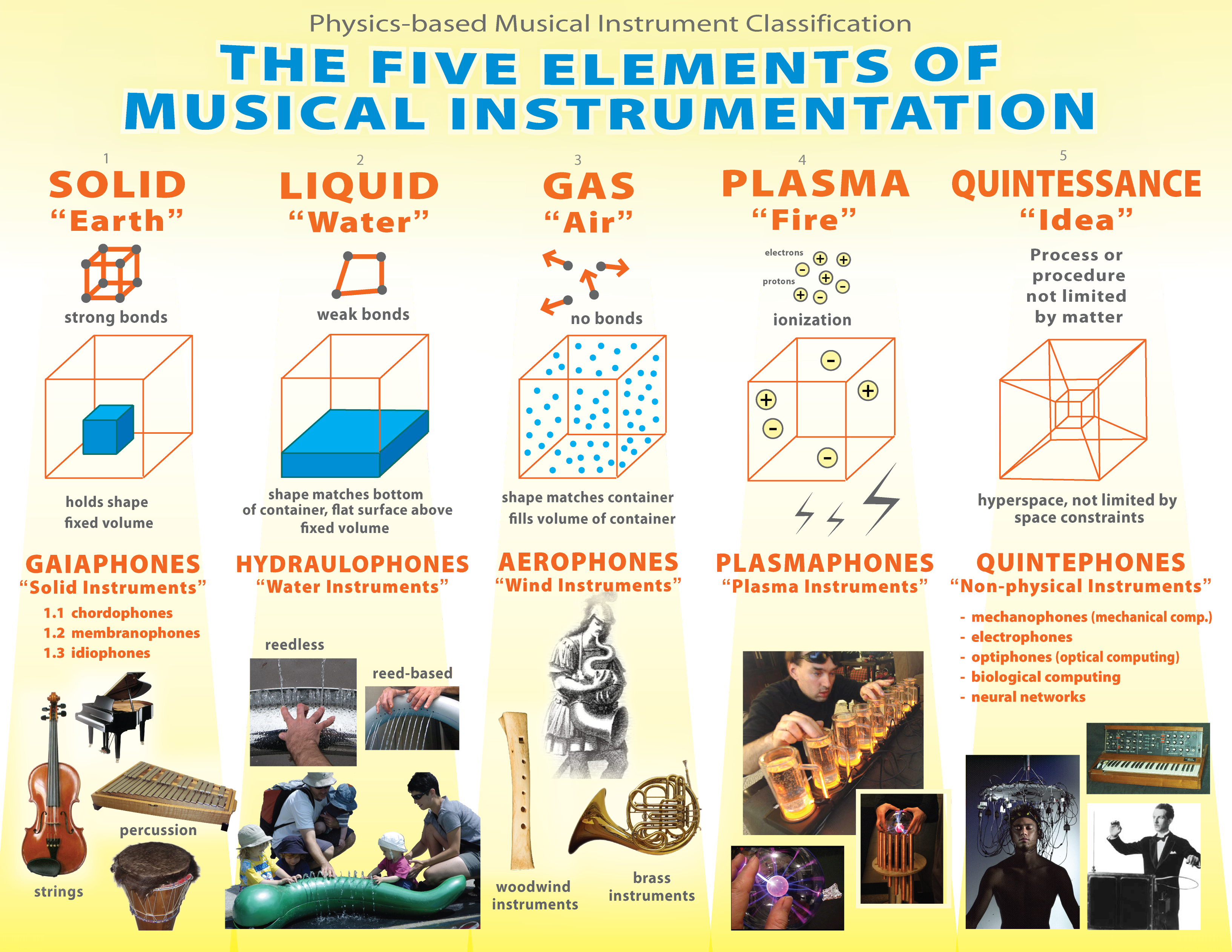 Worksheets 4 Classification Of Musical Instruments musical instrument classification wikiwand