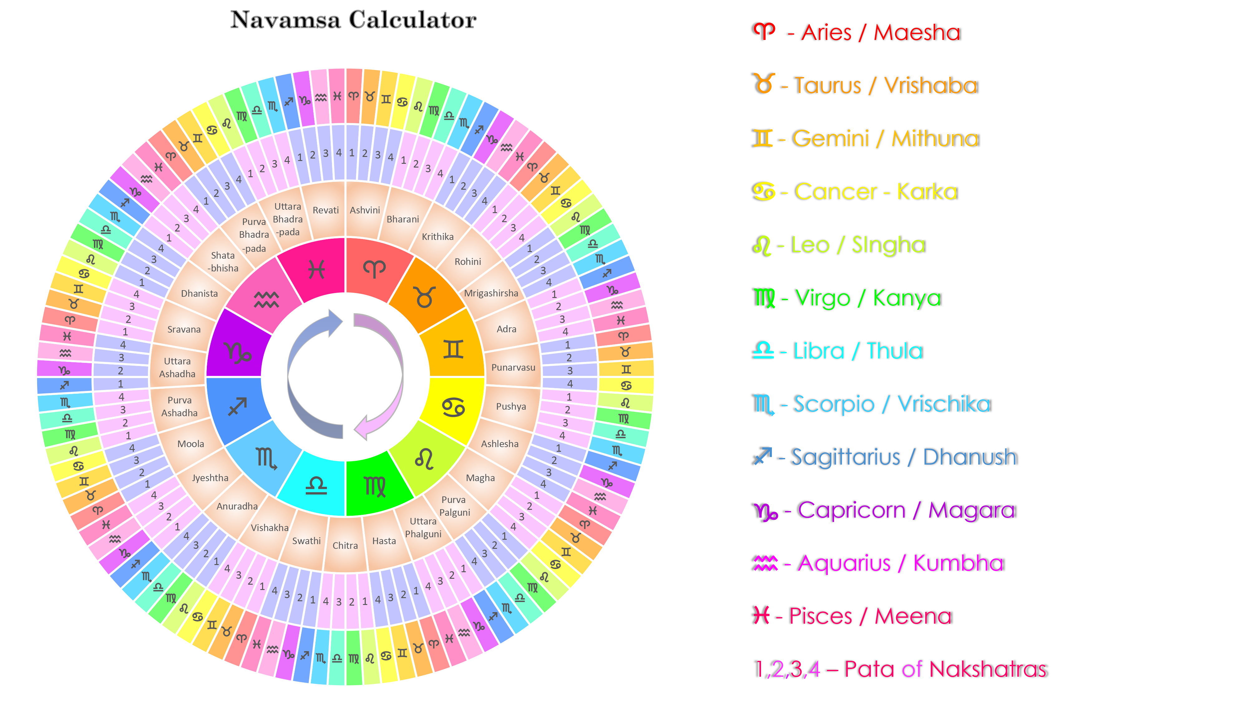 Learn Astrology In Telugu Pdf