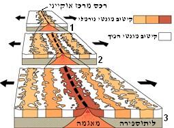 File:Oceanic Stripe Magnetic Anomalies Scheme He.jpg - Wikimedia ...