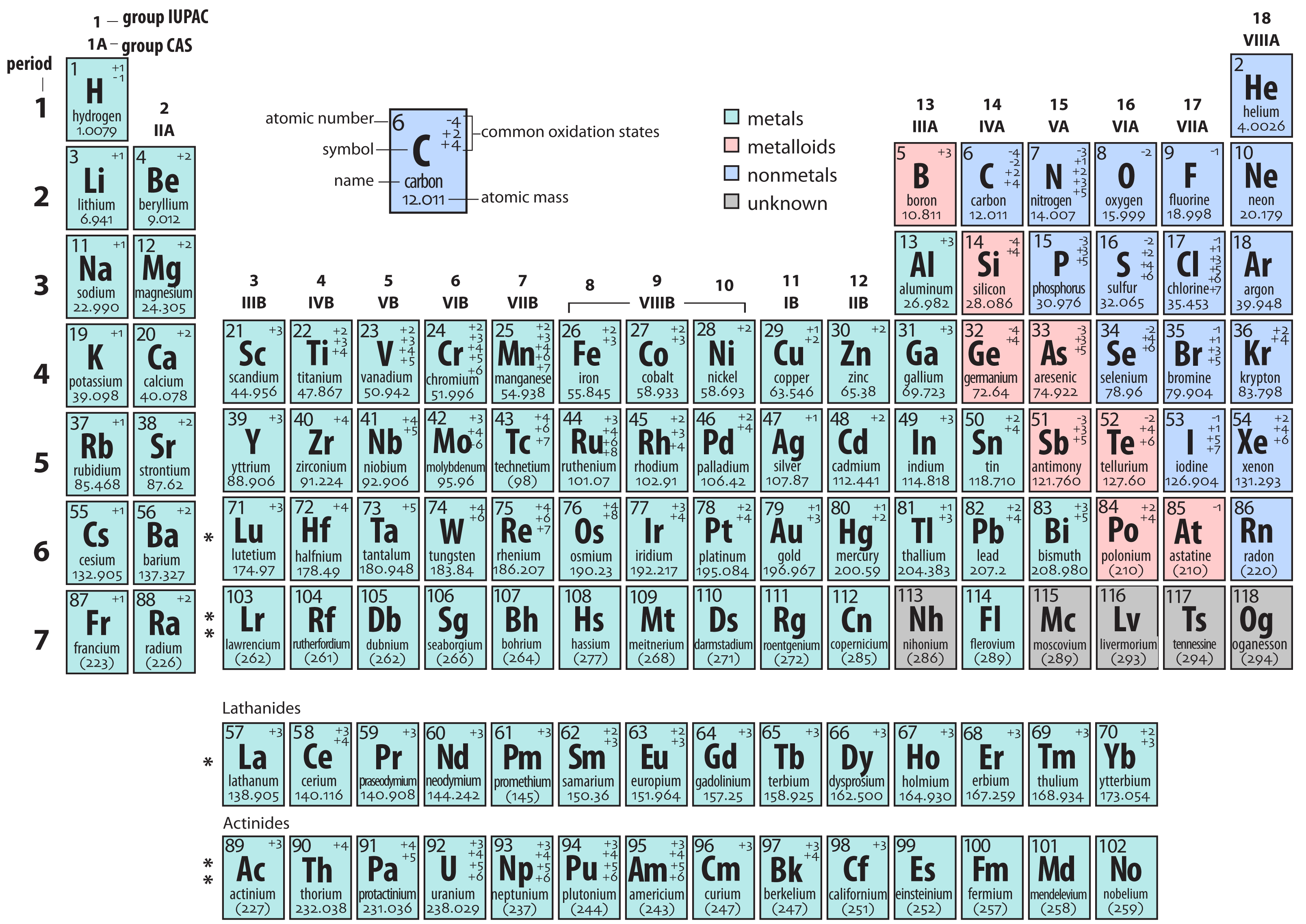Fileperiodic Table Ahg Wikimedia Commons