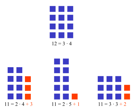 Prime rectangles, by Fredrik Johansson [Public domain], via Wikimedia Commons