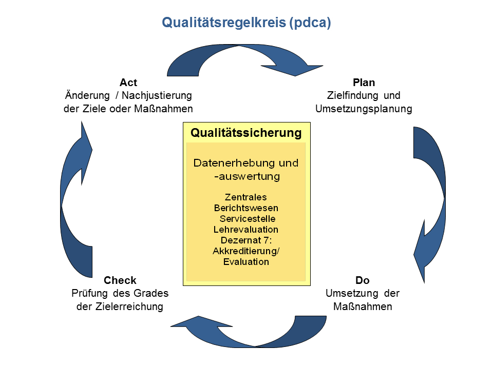 File:Qualitätsregelkreis.png - Wikimedia Commons