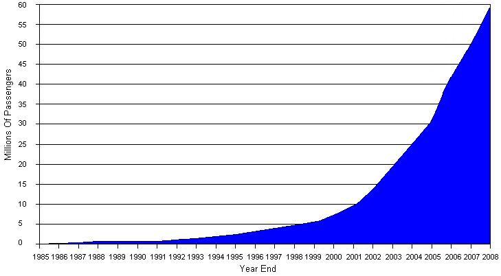 급격한 성장세를 보여준 라이언에어