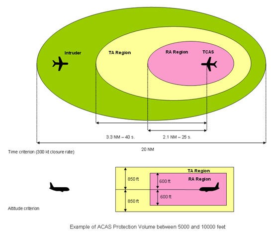 Speed And Heading Of The Aircraft Involved In The Encounter The Illustration Below Gives An Example Of A Typical Tcas Protection Volume