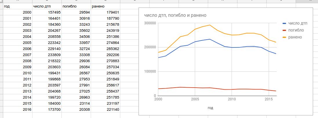 Число ДТП в России и пострадавших в них наглядно.png