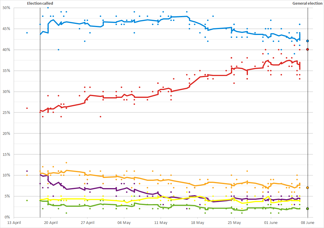 Opinion polling for the 20 United Kingdom general election ...