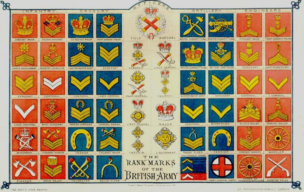 Pay Chart Army 2015: British Army rank insignia chart.jpg - Wikimedia Commons,Chart