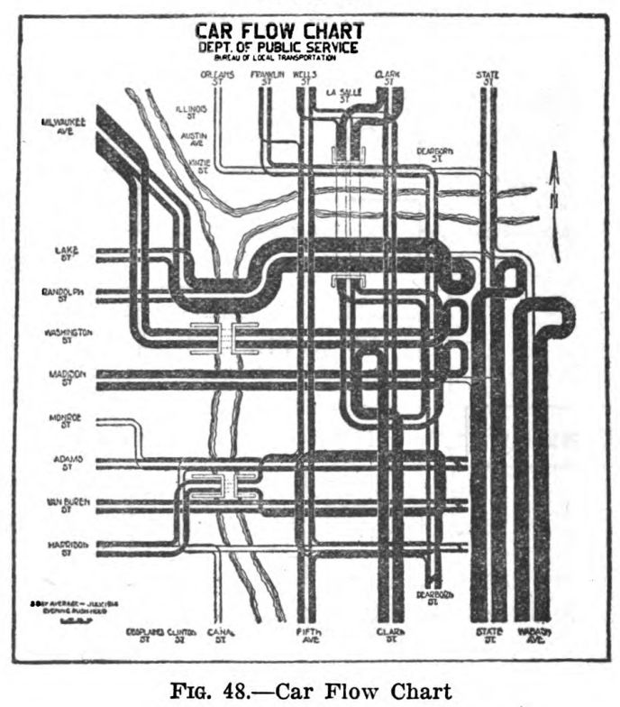 Flow Charting: Car Flow Chart 1920.jpg - Wikimedia Commons,Chart