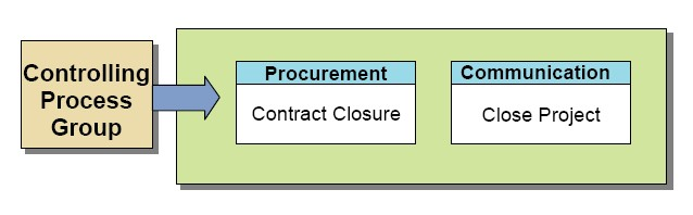File:Closing Process Group Processes.jpg