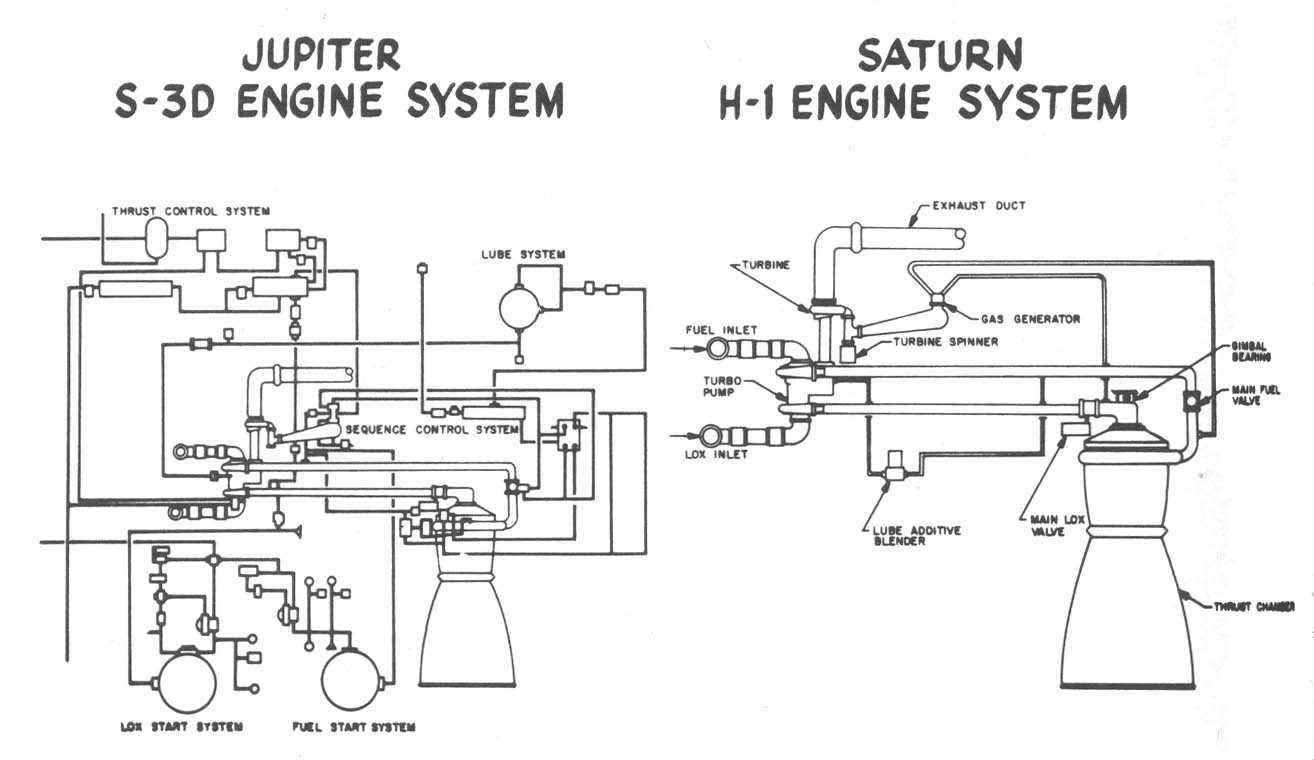 File:Comparison of Rocketdyne S-3D and H-1 engines.jpg