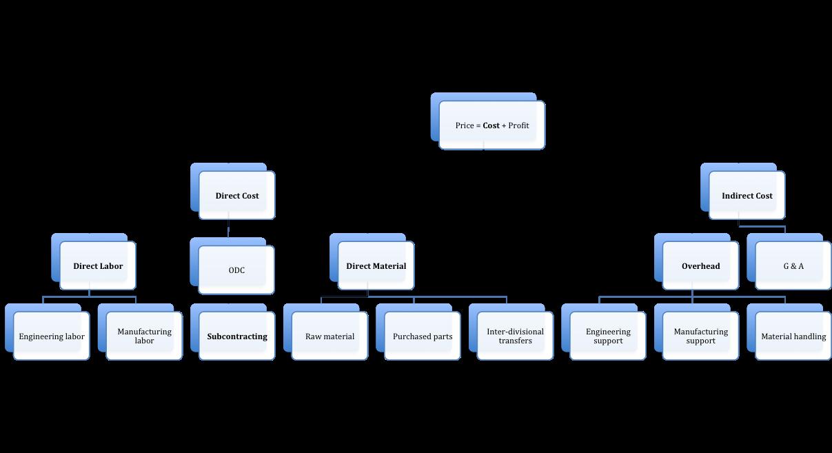 Cost breakdown analysis - Wikipedia