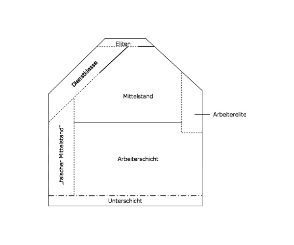 File:Dahrendorf Haus.jpg