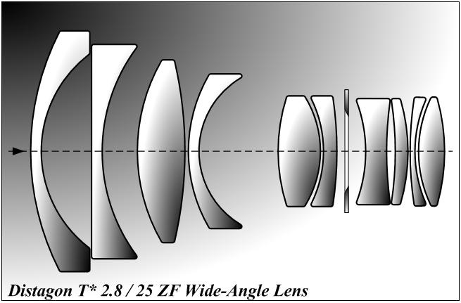 objectif telecentrique image
