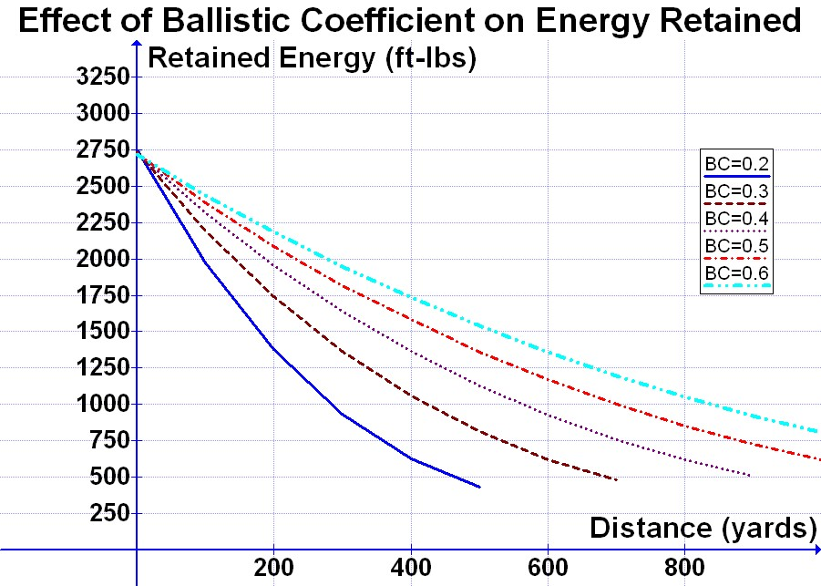 File:Effect of BC on Energy Retained jpg - Wikimedia Commons