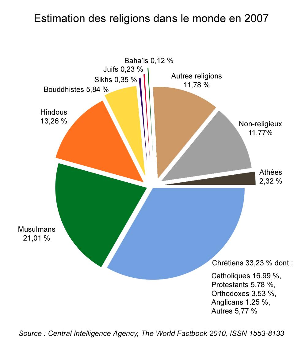 File estimation religions cia wikimedia commons for Chambre de commerce du bresil en france