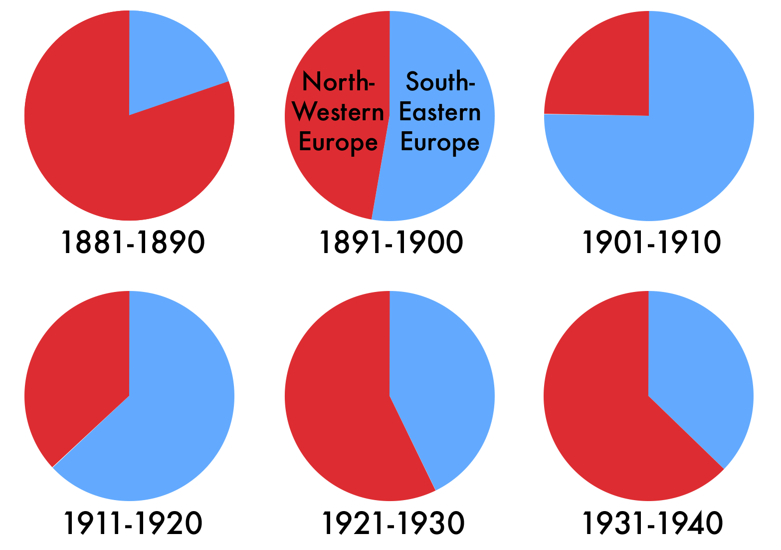economy in ellis island era immigration of immigration shifted sharply to the south and east
