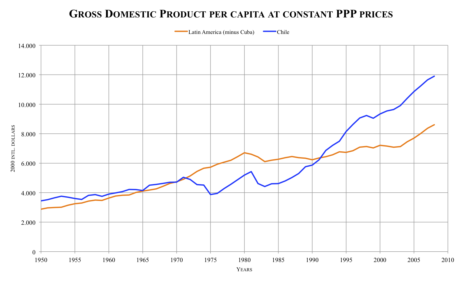 how to fix gdp per capita