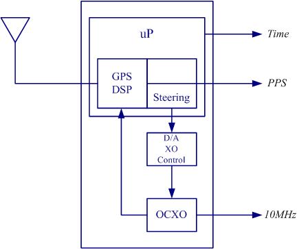 GPS disciplined oscillator - Wikiwand