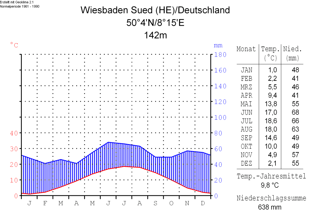 Aktuelle Temperatur Wiesbaden