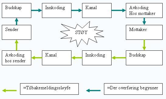 external image Kommunikasjonsmodell.JPG