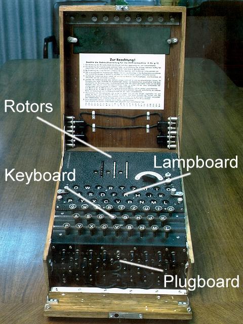 Mesin Enigma - Wikipedia bahasa Indonesia, ensiklopedia bebas