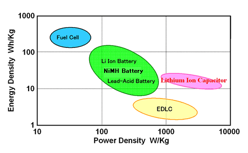 Resistor  parison Chart together with Index furthermore Hor assembr additionally File Lithium Ion Capacitor Chart additionally 198462 New Aluminum Air Battery Could Blow Past Lithium Ion Be Refilled With Water. on capacitor comparison chart