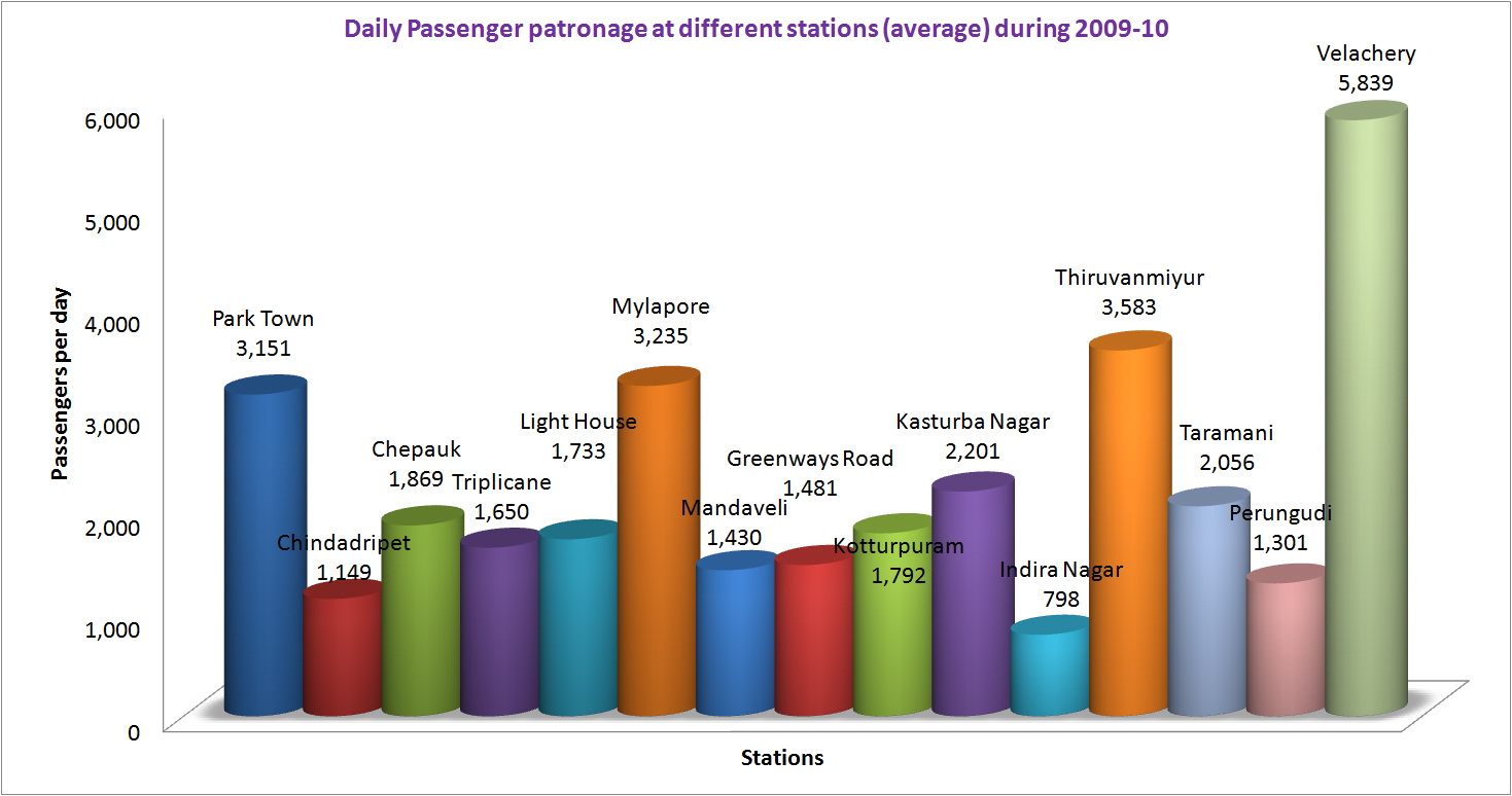 Microsoft Powerpoint Organizational Chart: MRTS Chennai passenger passenger patronage chart.jpg ,Chart