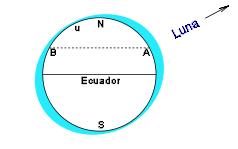 Las mareas producidas por la luna y el sol  Mareas-4