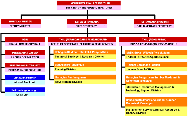 Chart of the ministry of the federal territories, malaysia