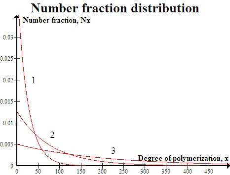 Fraction Number Line Chart: Number fraction.jpg - Wikipedia,Chart
