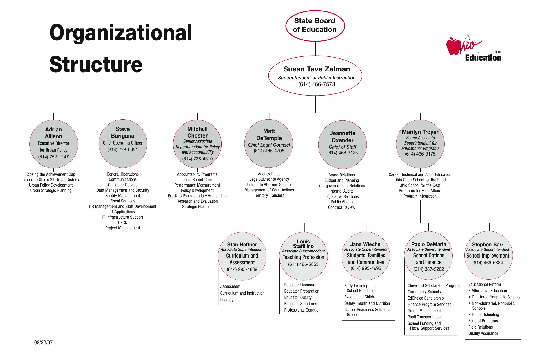 Management Organizational Chart Template: Organization structure of Ohio.jpg - Wikimedia Commons,Chart