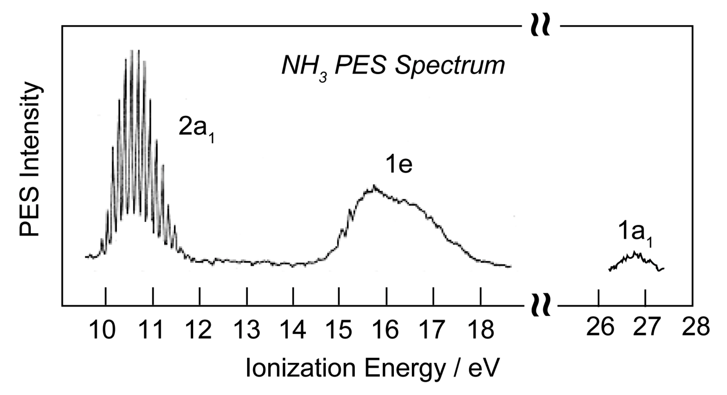 File:PES Spectrum of Ammonia.png - Wikimedia Commons