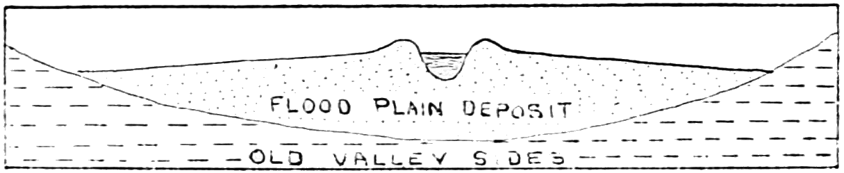 PSM V69 D253 Cross section of a river valley.png