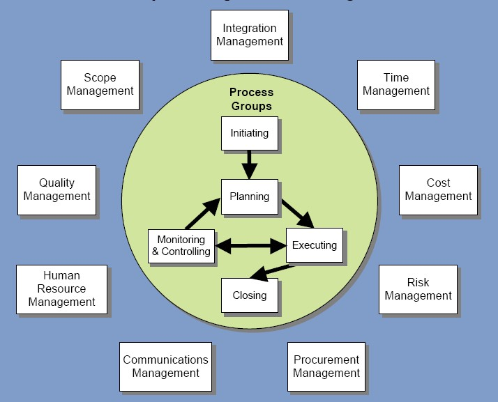 1000+ images about Project Management Concepts on ...