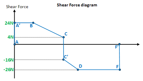 shear force and bending moment diagrams wikiversity rh en wikiversity org bending moment and shear force diagram solved problems bending shear force diagrams