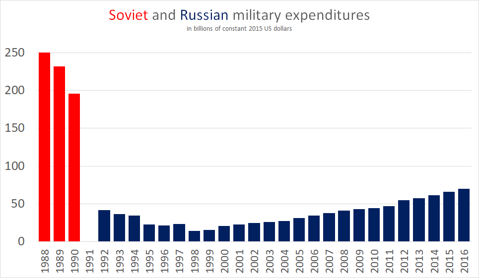 Military Budget Of The Russian Federation