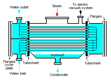 steam power plant condenser
