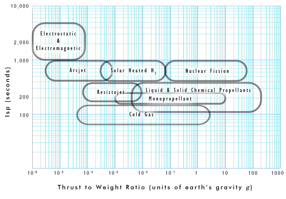Filethrust To Weight Ratio Vs Ispg Wikimedia Commons