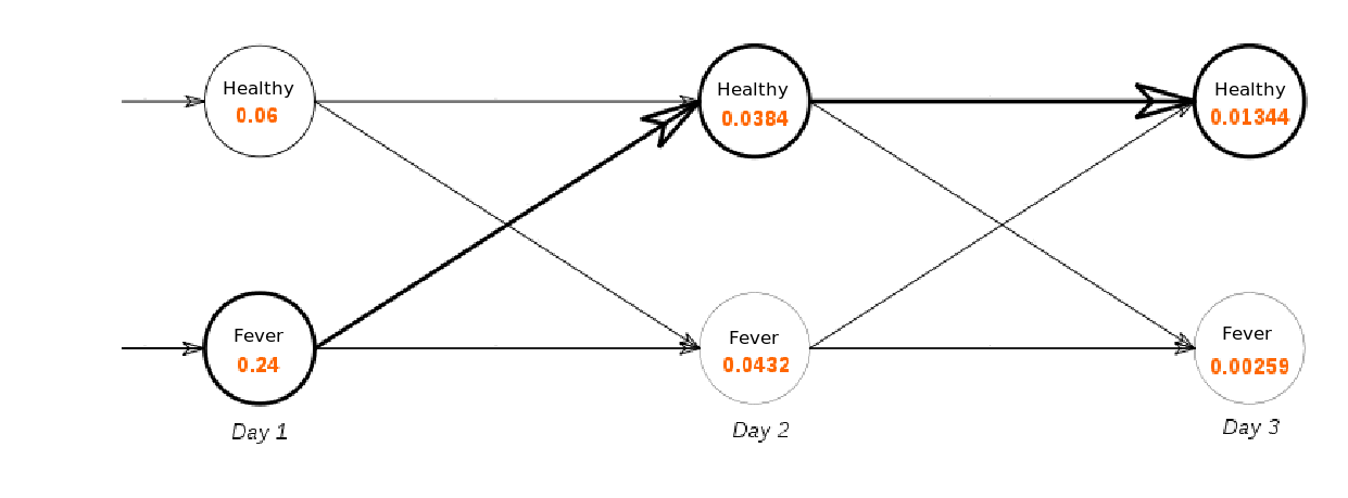 File Trellis Diagram For Clinic Example Png
